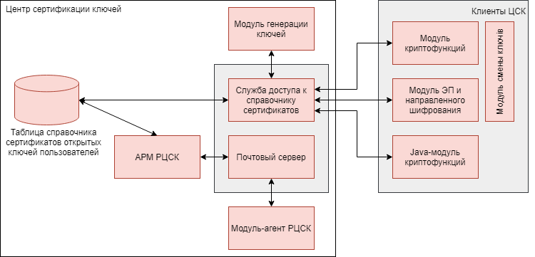 architecture-cipher-pki-Arch-cipher-PKI_ru.png (39 KB)